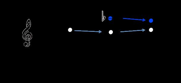sur-prog-mineure-notes-caracteristiques