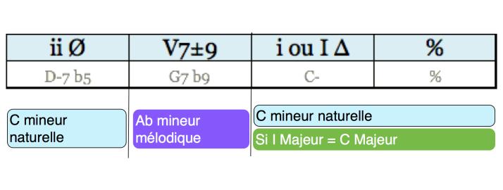 Analyse Cadence phrase 02 regular minor