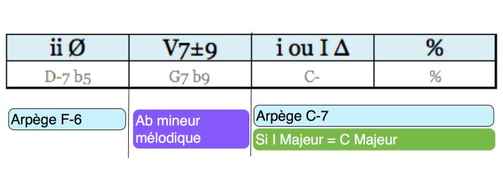 Analyse Cadence phrase 14 regular minor