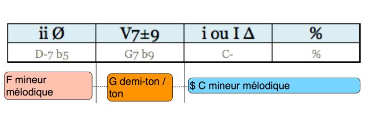 Analyse Cadence Phrase 07 regular minor