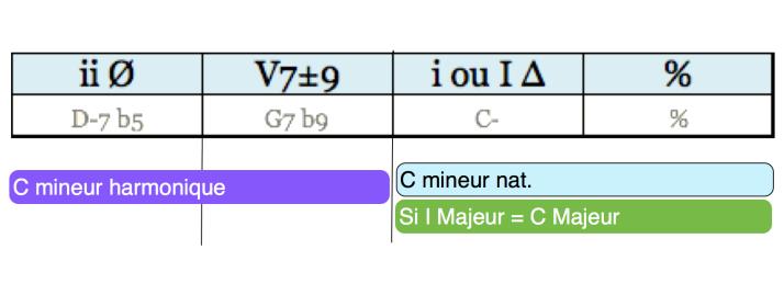 Analyse Cadence phrase 11 regular minor