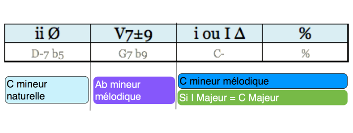 Analyse Cadence phrase 12 regular minor