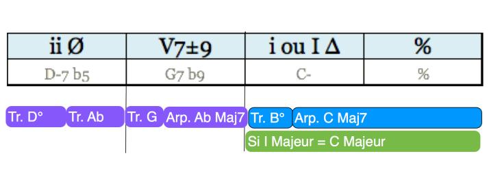 Analyse Cadence phrase 13 regular minor