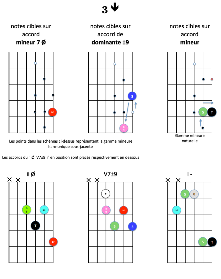 3-down-notes-cibles-ii-v7-i-mineur