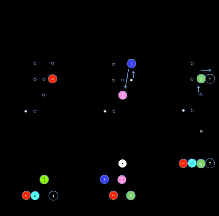 4-up-notes-cibles-ii-v7-i-mineur