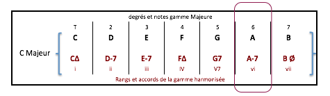 a-7-accord-de-gamme-harmonisee-de-c-maj