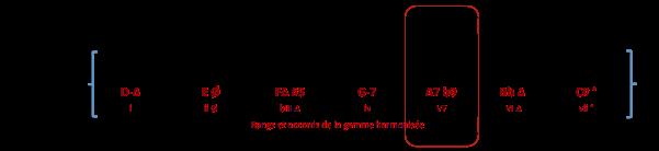 a7-accord-de-gamme-harmonisee-d-min-harm