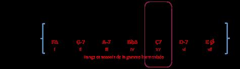c7-accord-de-gamme-harmonisee-f-maj