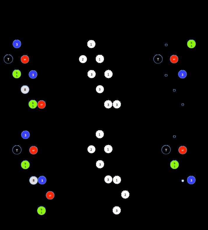 Clusters Dom alt b5