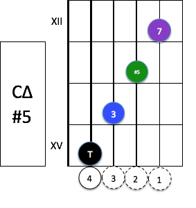 cmaj7-5-composition