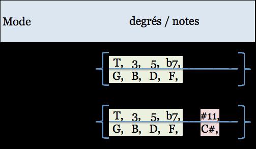 comparaison-g-mixo-et-g-lyd-b7