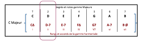 d-7-accord-ii-de-gamme-harmonisee-c-maj