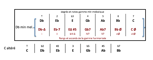 db-alt-et-gamme-harmonisee-db-min-mel