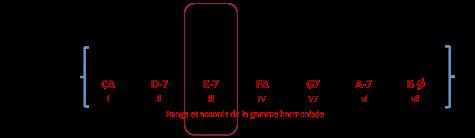e-7-accord-iii-de-gamme-harmonisee-c-maj