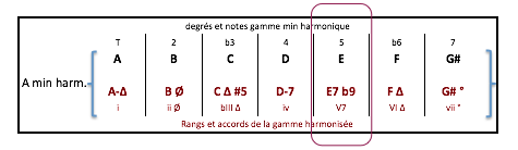 e7-b9-accord-de-gamme-a-min-harm
