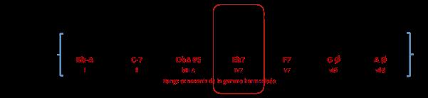 eb7-accord-de-bb-min-mel