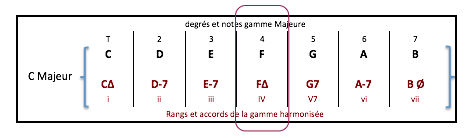 f-maj7-accord-de-gamme-harmonisee-c-maj