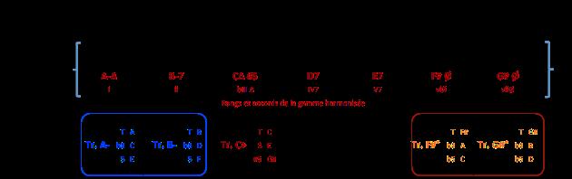 gamme-a-min-mel-et-triades