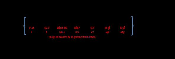 gamme-bb-lydien-b7-4e-degre-de-f-min-mel