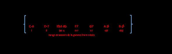 gamme-f-lydien-b7-4e-degre-de-c-min-mel