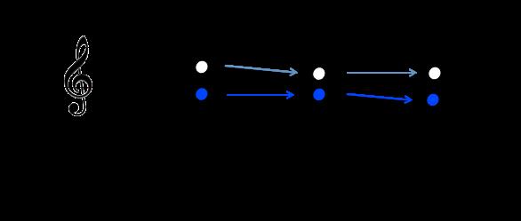 notes-caracteristiques-ii-v7-i-en-c-maj