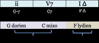 prog-majeure-type-g-7-c7-fmaj