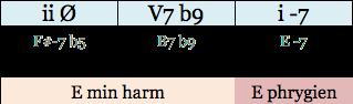 prog-min-type-f-7-b5-b7-b9-e-7