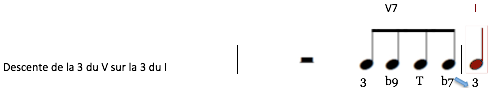 Exemple pattern V I