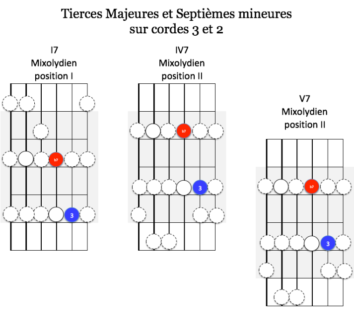 Tierces et Septièmes cordes 3 et 2
