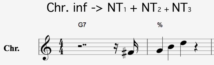 chr inf -> NT1 + NT2 + NT3