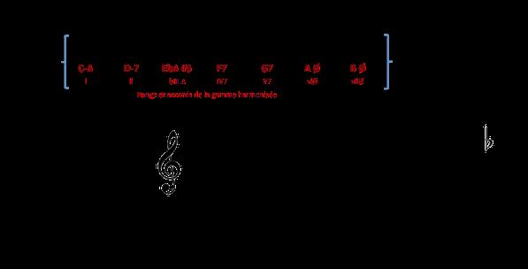 célébrations classiques Gamme-harmonisc3a9e-c-min-mel-et-f-lydien-b7