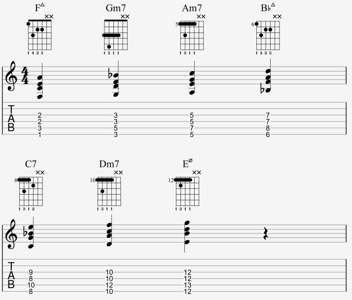cordes 3456 - drop 2 harm F MAj-partoch