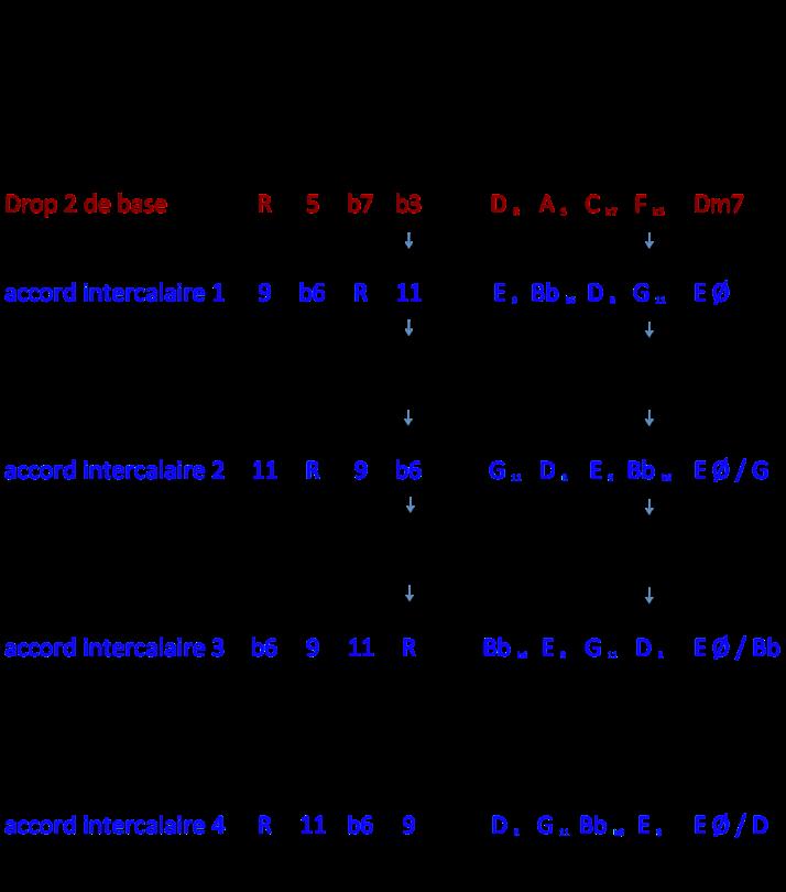 tableau degrés Drop 2 et Eolien
