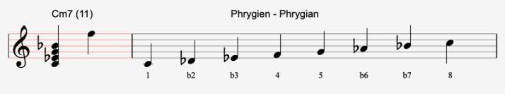 C phrygien