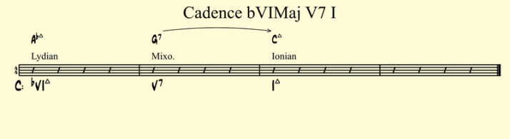 Cadence bVIMaj V7 I