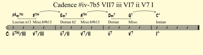 Cadence #iv-7b5 VII7 iii VI7 ii V7 I
