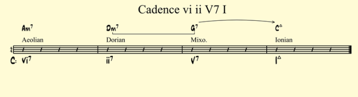 Cadence vi ii V7 I