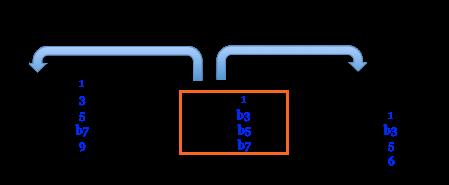 C-7 b5 polymorphe