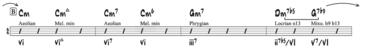 C aeolian exemple 6