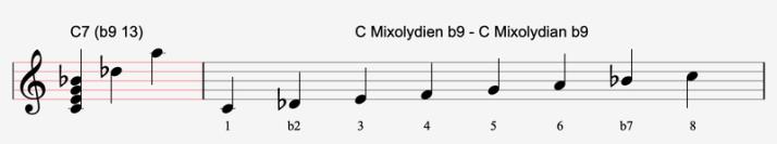C mixo b9