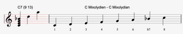 C mixolydien